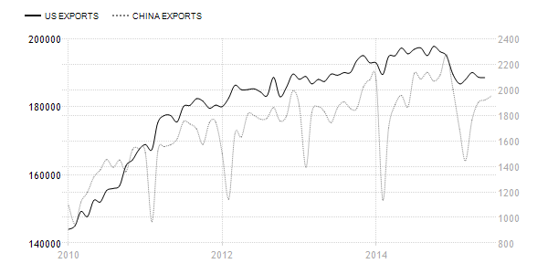 Graphic courtesy of Trading  Economic shows over the past 5 years a fall in American exports usually indicates a much larger fall in Chinese exports.