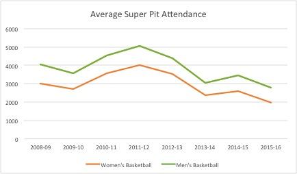 SuperPit Graph
