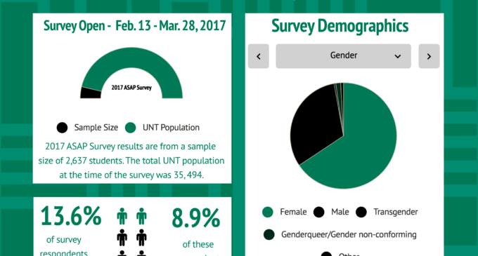 UNT's sexual assault perspectives survey shows need for more bystander, peer training
