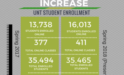 UNT's online enrollment has increased by almost 17 percent