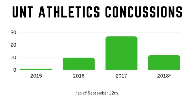 UNT athletics implements Return to Learn concussion protocol for 2018-19 season