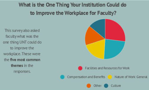 Faculty report compensation, too much service/assignments as worst aspects of working at UNT