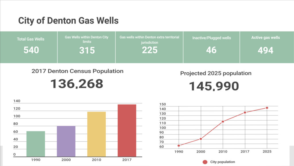 Fracking in Denton potentially releasing dangerous fumes, adding to pollution