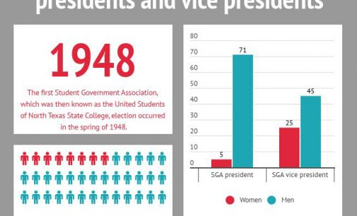 More than 93 percent of SGA presidents have been men