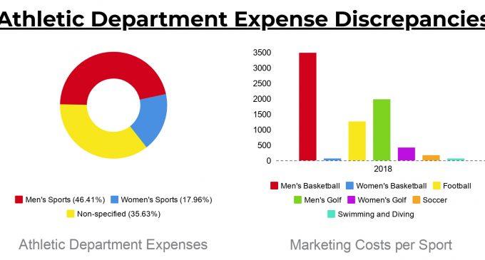 Expense disparity prevalent in athletic department